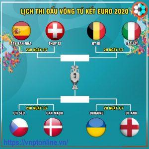 Vòng Tứ Kết Euro 2020, Trực Tiếp Vòng Tứ Kết Euro 2020